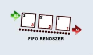 FIFO rendszer modellezése