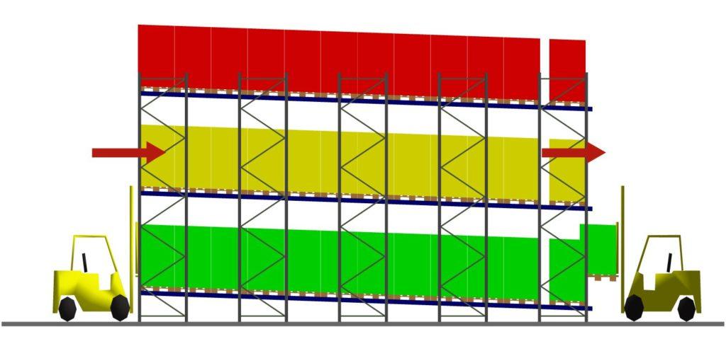 FIFO elv görgőpályás raklapos tárolóállvánnyal