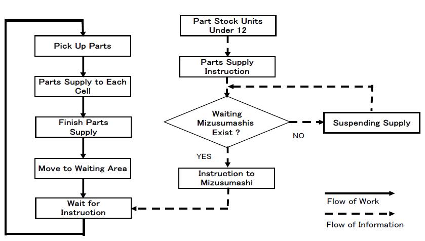 a vízipókok információ- és munkafolyamatainak áramlási diagramja