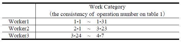 2. táblázat: a cella rendszerű gyártás működési kategóriái
